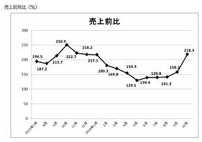 訪日外国人による総売上高前年比(出典:日本百貨店協会)