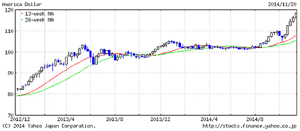 この1〜2年で円安の進行が著しい(Yahoo!ファイナンスより)
