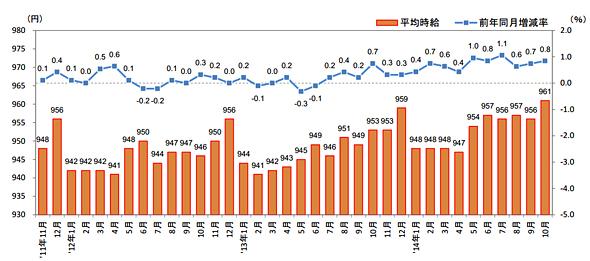 3大都市圏(首都圏・東海・関西)全体 平均時給推移 直近36カ月の動向(出典:リクルートジョブズ)