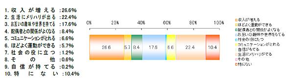 共働きにメリットを感じる高齢者の割合とその内訳(出典:ワタミタクショク)