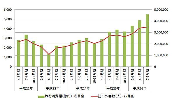 旅行消費額と訪日外客数の推移(出典:観光庁)