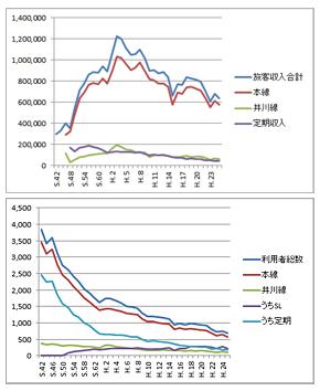 上は大井川鐵道の収入の推移。単位は千円。下は大井川鐵道の旅客数の推移。単位は千人。数字だけ見れば、大井川鐵道が観光重視に特化し、地域輸送に期待しないという判断も理解できる。しかし、机上の数字とグラフだけの判断は地元の理解を得にくい