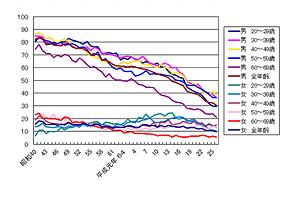性別・年代別喫煙率の推移(出典:公益財団法人 健康・体力づくり事業財団)