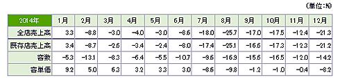 2014年の月次セールスレポート(出典:日本マクドナルド)