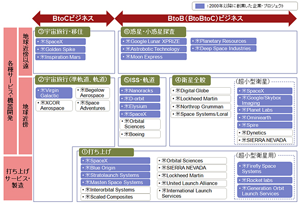 <strong>図1</strong> 米国民間宇宙ビジネス・プロジェクトの広がり