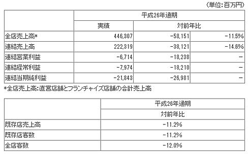 2014年12月期通期連結決算状況(出典:日本マクドナルドHD)