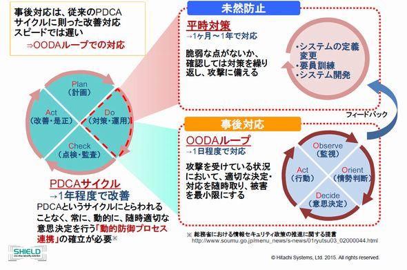 OODAループの必要性(出典:日立システムズ)