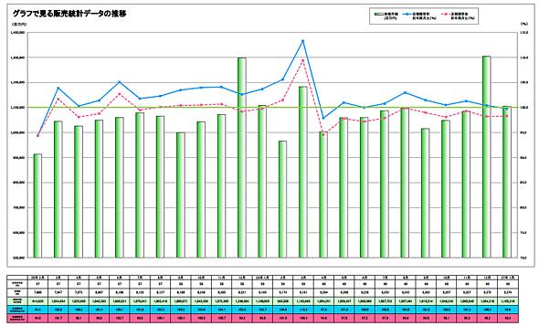 販売統計データの推移(出典:日本チェーンストア協会)