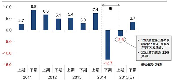 大塚家具の営業利益の推移。単位は億円(出典:大塚家具「中期経営計画」資料)