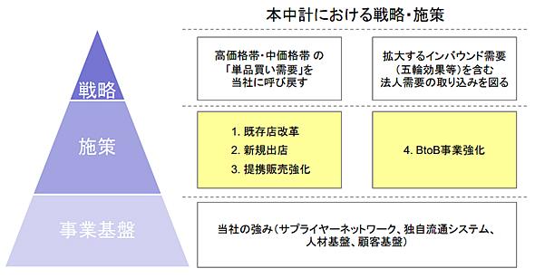 中期経営改革における戦略・施策(出典:大塚家具「中期経営計画」資料)