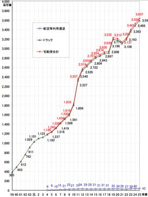 宅配便取り扱い個数の推移(出典:国土交通省)