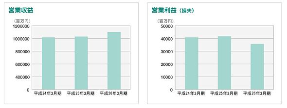 ヤマトホールディングスのデリバリー事業の営業収益/営業利益 2012年3月期〜2014年3月期(出典:同社サイト)