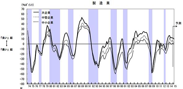 製造業の業況判断推移(出典:日本銀行)
