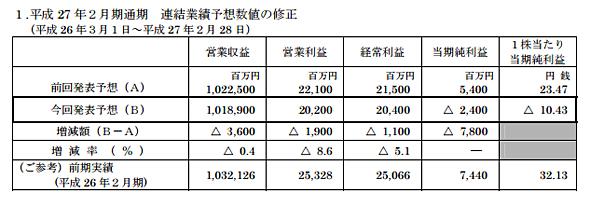 ユニーグループ 2015年2月期通期 連結業績予想数値の修正