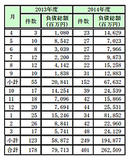 2014年度の円安関連倒産、月別の件数と負債総額(出典:帝国データバンク)