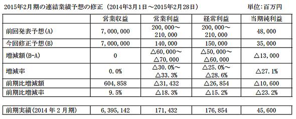 イオンが発表した2015年2月期の連結業績予想の修正
