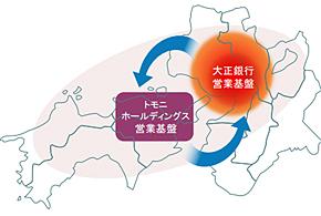 トモニHDは大正銀行を傘下に加えることで東部瀬戸内海圏の広域グループに