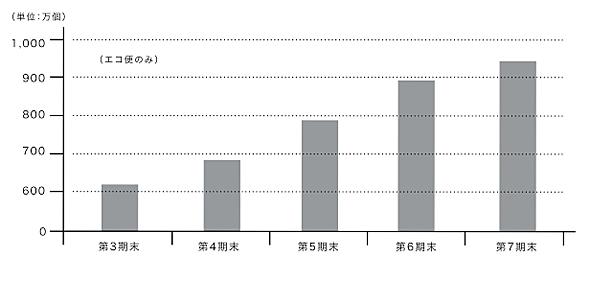 荷物の年間取り扱い個数(出典:エコ配)