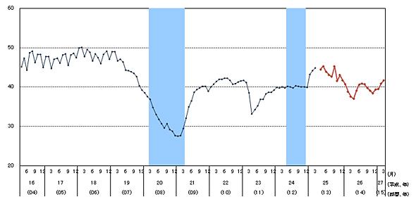 消費者態度指数の推移(出典:内閣府)