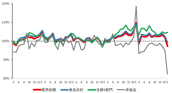 スーパーマーケット販売統計推移 全店ベース対前年同月比 2010年4月〜2015年3月(出典:日本スーパーマーケット協会)