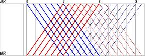 所要時間60分で折り返すダイヤ。青が下り始発列車、赤が上り始発列車。7時10分発から折り返し列車になる