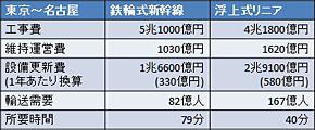 リニア中央新幹線の費用と需要(出典:JR東海報道資料)