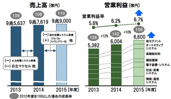 2015中期経営計画の成果