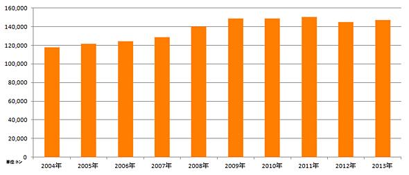 レトルトカレーの生産数量の推移(日本缶詰協会のデータから)