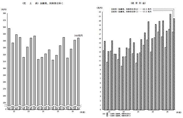 法人企業の売上高と経常利益の推移(出典:財務省)