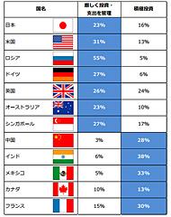 投資レベルの各国比較