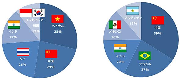 今後、日本企業がビジネスを強化したい新興国(左)と、海外企業がビジネスを強化したい新興国
