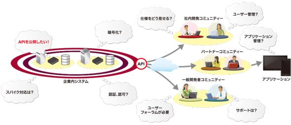 API公開に伴って発生する周辺課題