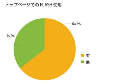 トップページのFlash使用率