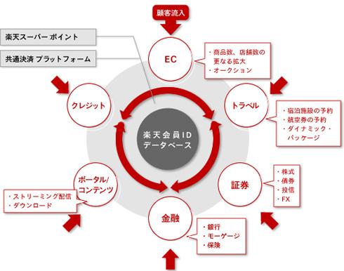 楽天経済圏の概要