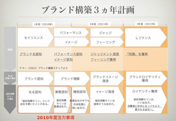 協和発酵キリンのブランド構築3カ年計画