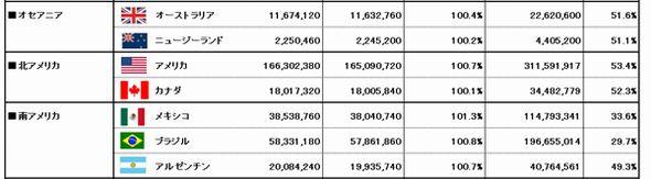 日本のFacebook人口は1552万7700人、人口対比12.1%、アウン ...