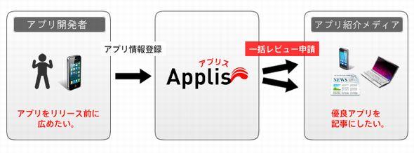 applis.jpg