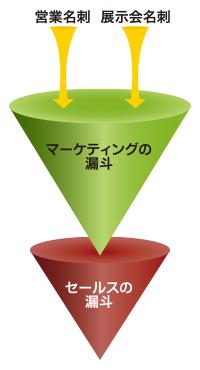 第4回 マーケティングの漏斗 の必要性 案件化率の高いアポイントを営業へ供給するために 連載 日本の未来を切り拓くbtobマーケティング Itmedia マーケティング