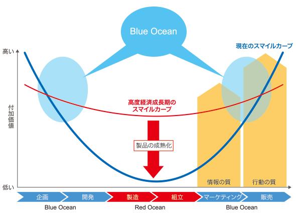 第1回 稼ぐ力と競争優位性の関係――日本企業の弱点を見極める ...