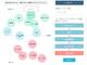 コンバージョンに有効なカスタマージャーニーを自動抽出:月額5万円から使えるマーケティングプラットフォーム「HIRAMEKI management」に仮説発見支援機能