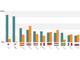 Criteoが調査(2015年4〜7月):日本の上位25%の小売業者ではモバイルからの売り上げが8割以上