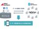 コミュニケーションを通じて生成されたデータをマーケティングに活用:アライドアーキテクツとセガネットワークスが戦略的業務提携