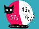 ブランド好きな顧客に2タイプのセグメント:マーケティング施策に反応しない「ネコ型顧客」が6割、ネットイヤーグループが調査