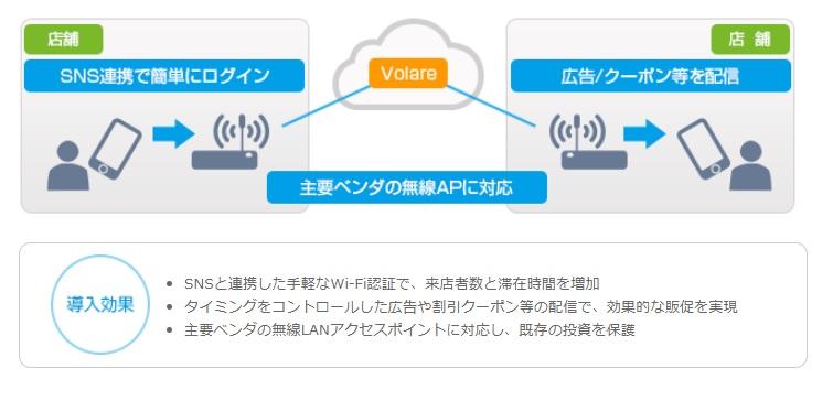 店舗Wi-Fi経由で広告や割引クーポンを配布、ネットワンパートナーズがサービス提供