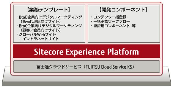 富士通、「Sitecore XP」を富士通のクラウドサービス「K5」上から提供