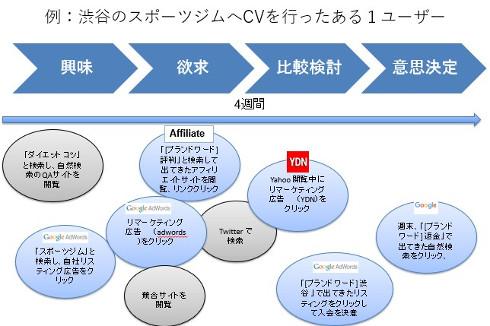 アトリビューションとltv web広告とkpi その2 1 2 itmedia