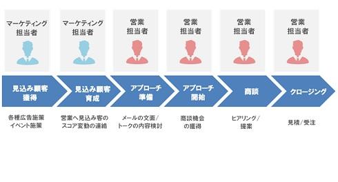 【連載】SalesTechの時代 最終回:SalesTechのこれから――今後、マーケティング/営業担当者に求められる5つのスキル (1/2)