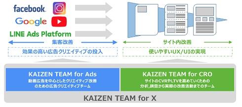 KAIZEN TEAM for X