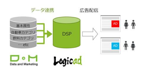 データ連携・広告配信イメージ