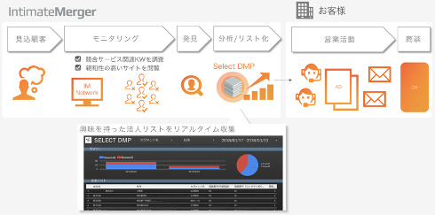 Select DMP
